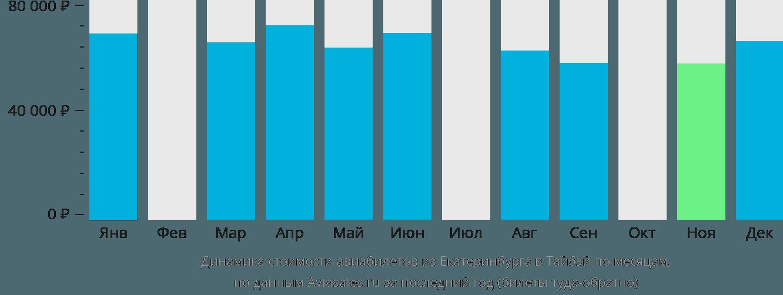 Динамика стоимости авиабилетов из Екатеринбурга в Тайбэй по месяцам