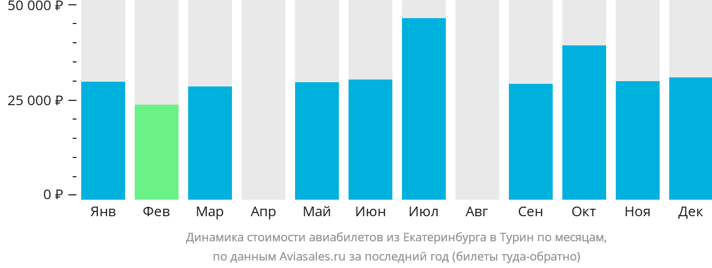 Динамика стоимости авиабилетов из Екатеринбурга в Турин по месяцам