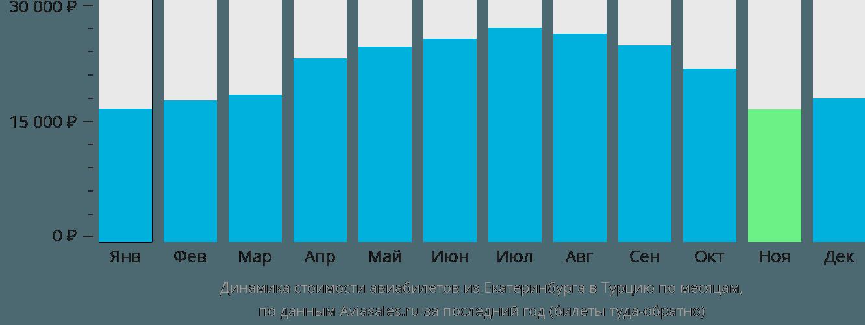 Динамика стоимости авиабилетов из Екатеринбурга в Турцию по месяцам