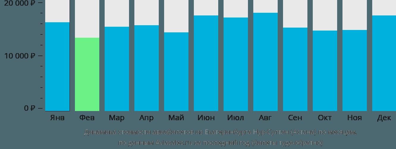 Динамика стоимости авиабилетов из Екатеринбурга в Астану по месяцам