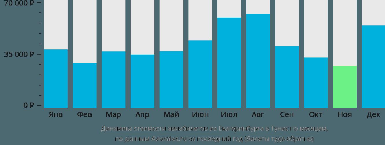 Динамика стоимости авиабилетов из Екатеринбурга в Тунис по месяцам