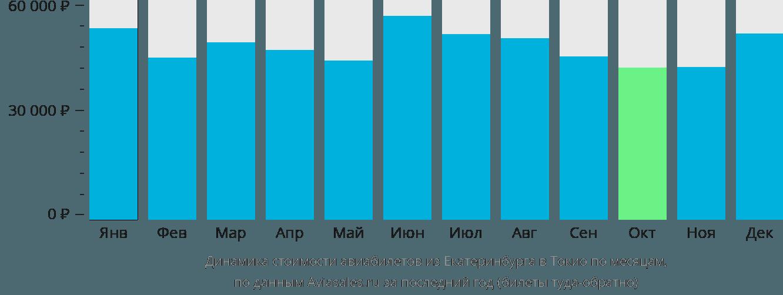 Динамика стоимости авиабилетов из Екатеринбурга в Токио по месяцам