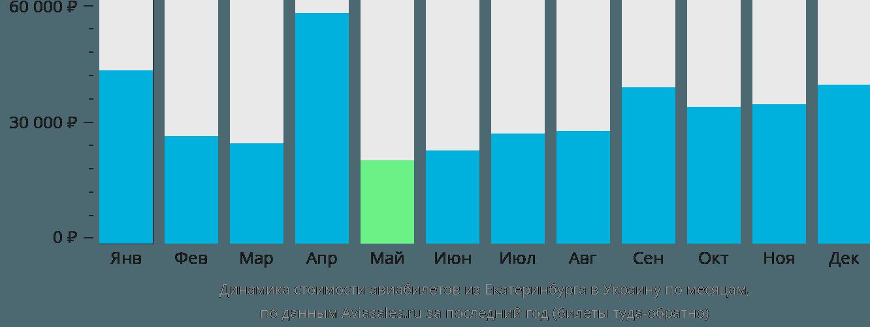 Динамика стоимости авиабилетов из Екатеринбурга в Украину по месяцам