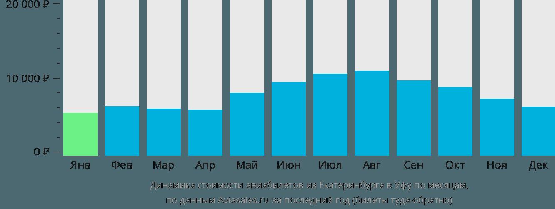 Динамика стоимости авиабилетов из Екатеринбурга в Уфу по месяцам