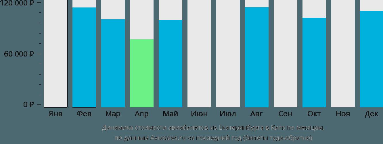 Динамика стоимости авиабилетов из Екатеринбурга в Кито по месяцам