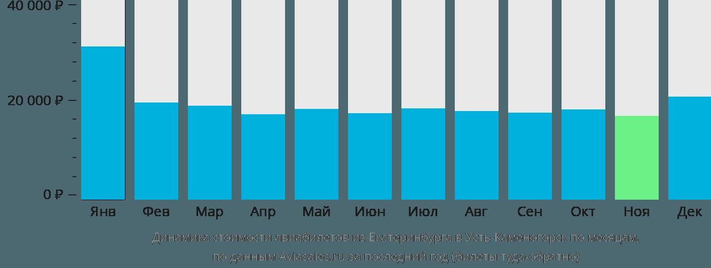 Динамика стоимости авиабилетов из Екатеринбурга в Усть-Каменогорск по месяцам