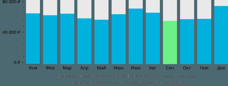 Динамика стоимости авиабилетов из Екатеринбурга на Самуи по месяцам