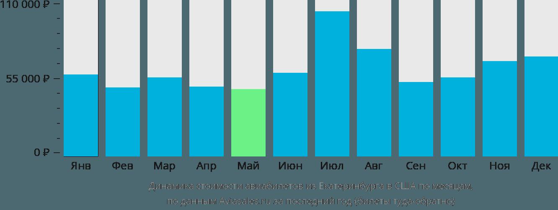 Динамика стоимости авиабилетов из Екатеринбурга в США по месяцам