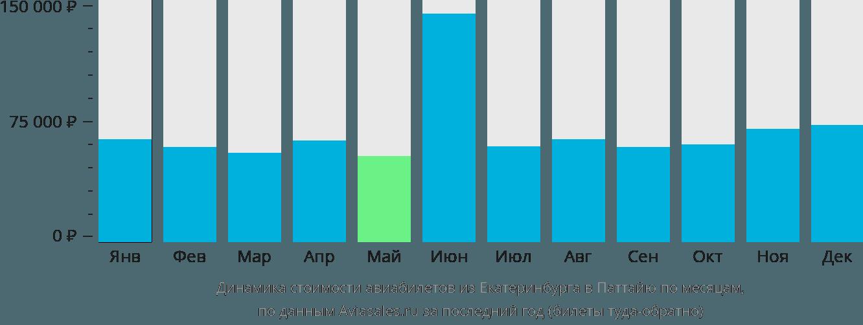 Динамика стоимости авиабилетов из Екатеринбурга в Паттайю по месяцам