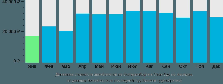 Динамика стоимости авиабилетов из Екатеринбурга в Улан-Удэ по месяцам