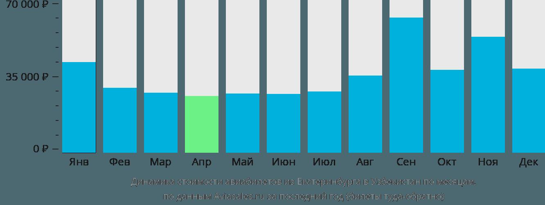Динамика стоимости авиабилетов из Екатеринбурга в Узбекистан по месяцам