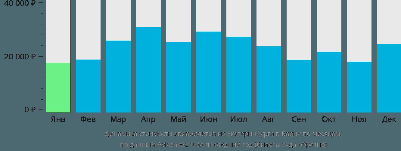 Динамика стоимости авиабилетов из Екатеринбурга в Варну по месяцам