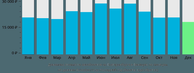 Динамика стоимости авиабилетов из Екатеринбурга в Венецию по месяцам