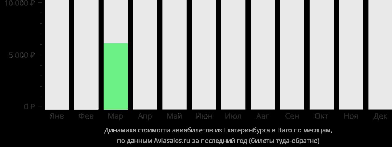Динамика стоимости авиабилетов из Екатеринбурга в Виго по месяцам