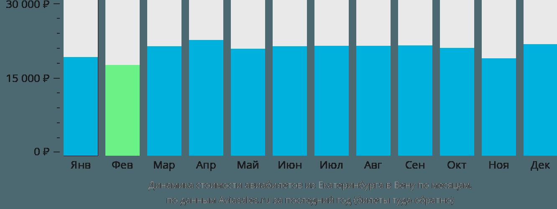 Динамика стоимости авиабилетов из Екатеринбурга в Вену по месяцам
