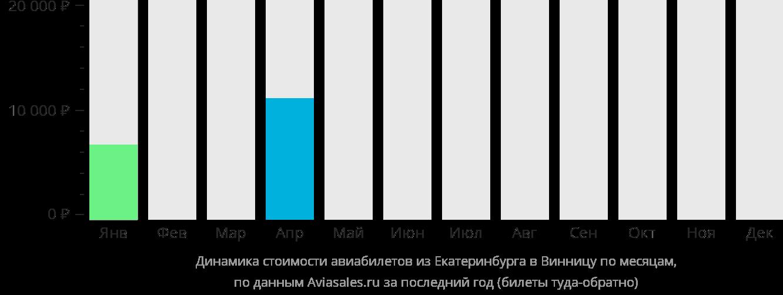 Динамика стоимости авиабилетов из Екатеринбурга в Винницу по месяцам