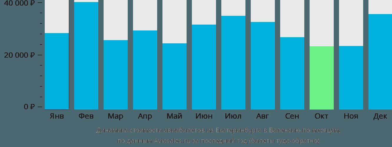 Динамика стоимости авиабилетов из Екатеринбурга в Валенсию по месяцам