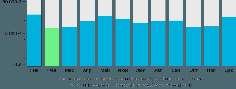 Динамика стоимости авиабилетов из Екатеринбурга в Вильнюс по месяцам