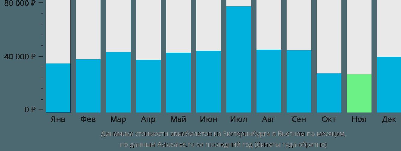Динамика стоимости авиабилетов из Екатеринбурга в Вьетнам по месяцам