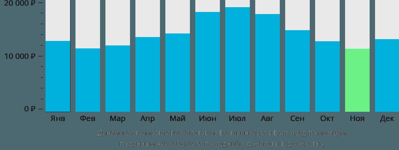 Динамика стоимости авиабилетов из Екатеринбурга в Волгоград по месяцам