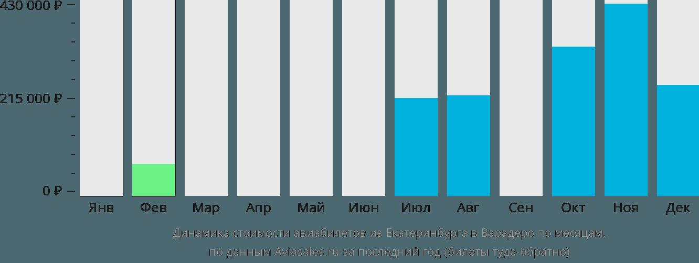 Динамика стоимости авиабилетов из Екатеринбурга в Варадеро по месяцам