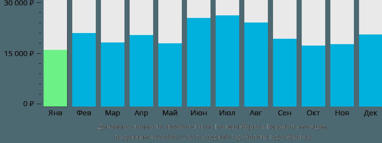 Динамика стоимости авиабилетов из Екатеринбурга в Верону по месяцам