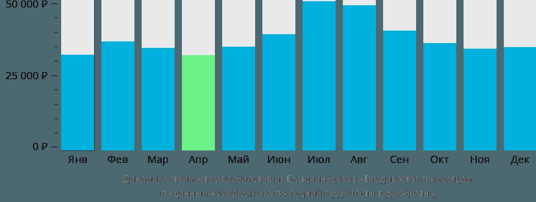 Динамика стоимости авиабилетов из Екатеринбурга во Владивосток по месяцам