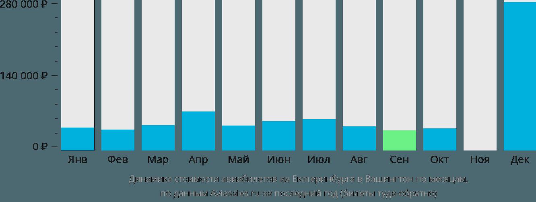 Динамика стоимости авиабилетов из Екатеринбурга в Вашингтон по месяцам
