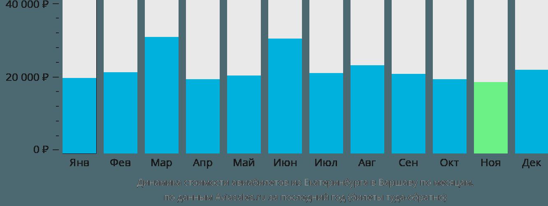 Динамика стоимости авиабилетов из Екатеринбурга в Варшаву по месяцам