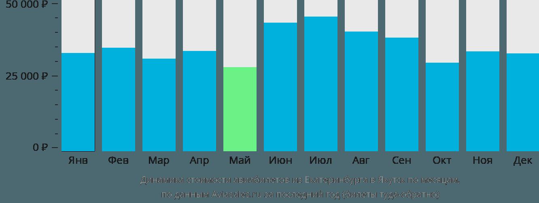 Динамика стоимости авиабилетов из Екатеринбурга в Якутск по месяцам