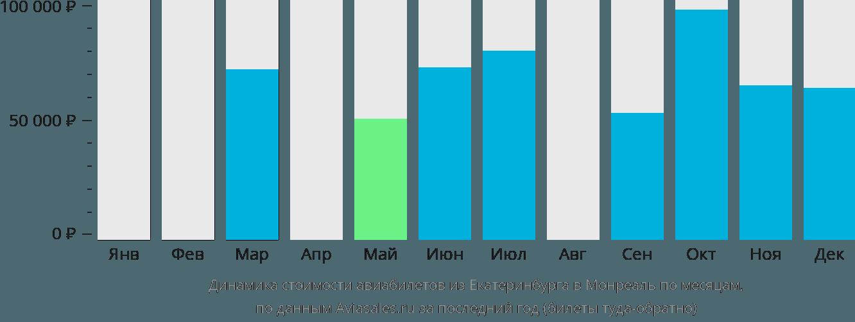 Динамика стоимости авиабилетов из Екатеринбурга в Монреаль по месяцам