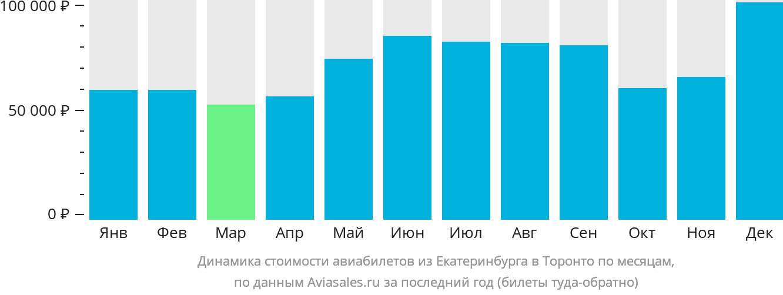 Динамика стоимости авиабилетов из Екатеринбурга в Торонто по месяцам