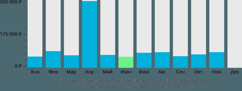 Динамика стоимости авиабилетов из Екатеринбурга в Ванкувер по месяцам