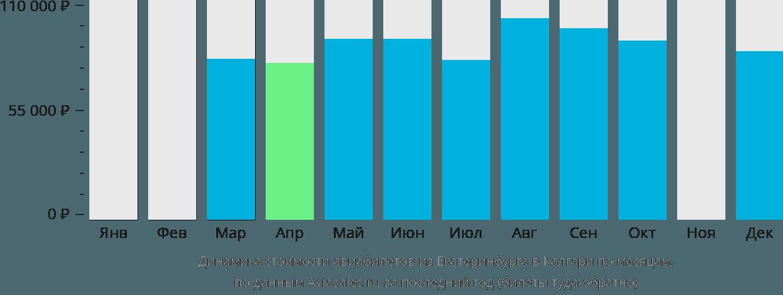 Динамика стоимости авиабилетов из Екатеринбурга в Калгари по месяцам