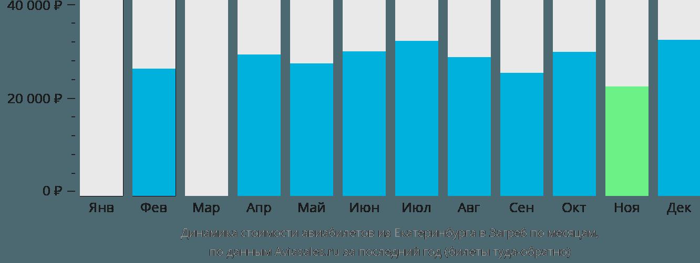 Динамика стоимости авиабилетов из Екатеринбурга в Загреб по месяцам