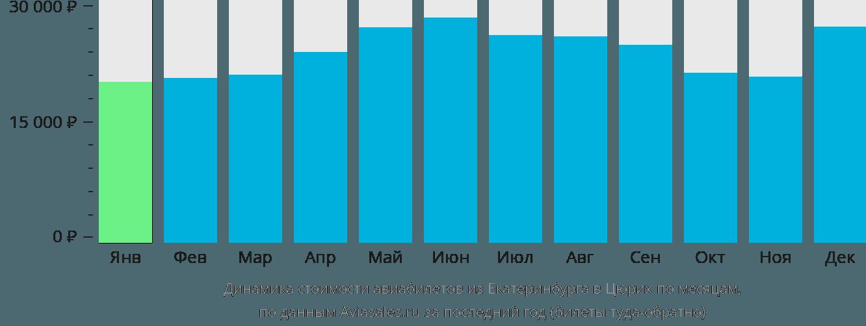 Динамика стоимости авиабилетов из Екатеринбурга в Цюрих по месяцам