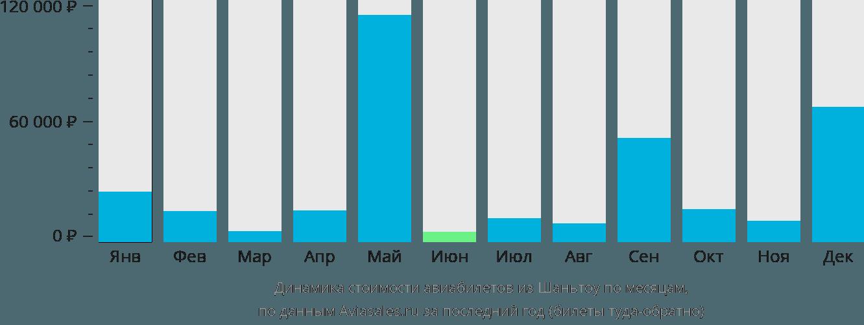 Динамика стоимости авиабилетов из Шаньтоу по месяцам