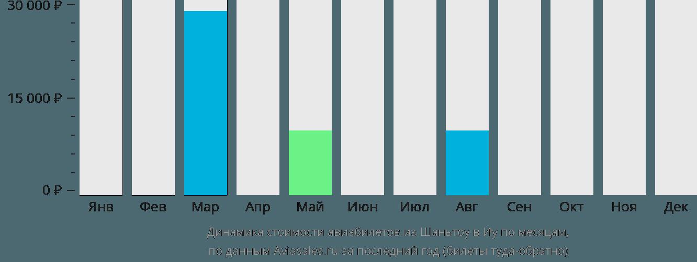 Динамика стоимости авиабилетов из Шаньтоу в Иу по месяцам