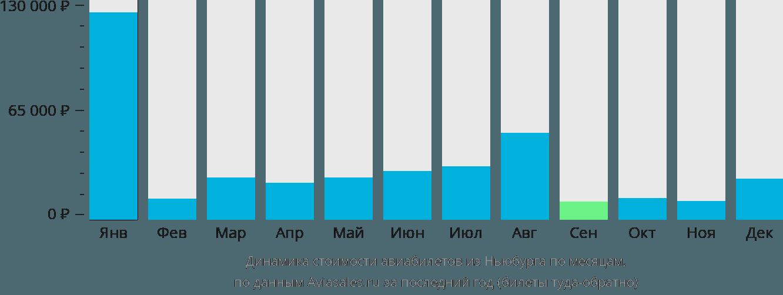Динамика стоимости авиабилетов из Ньюбурга по месяцам