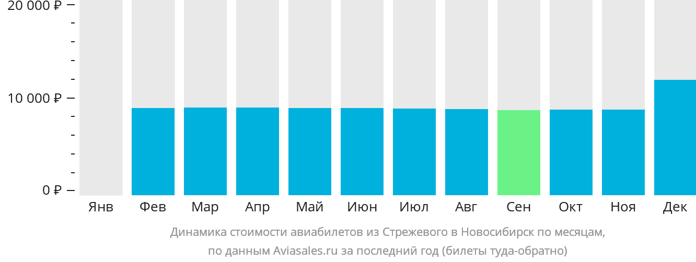Динамика стоимости авиабилетов из Стрежевого в Новосибирск по месяцам