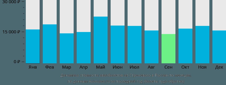 Динамика стоимости авиабилетов из Стрежевого в Россию по месяцам