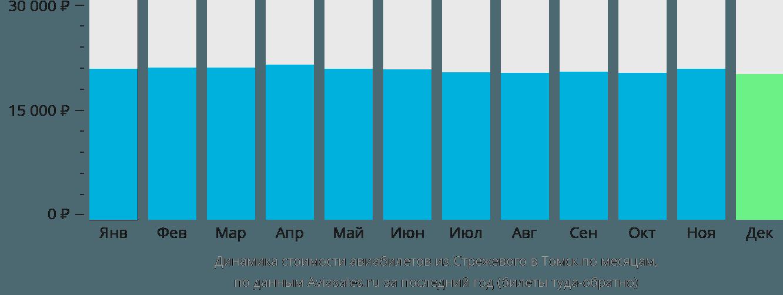 Динамика стоимости авиабилетов из Стрежевого в Томск по месяцам