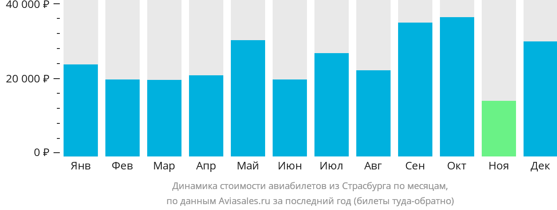 Динамика стоимости авиабилетов из Страсбурга по месяцам