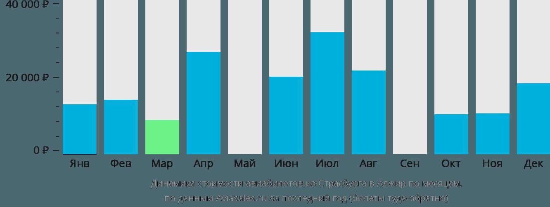 Динамика стоимости авиабилетов из Страсбурга в Алжир по месяцам