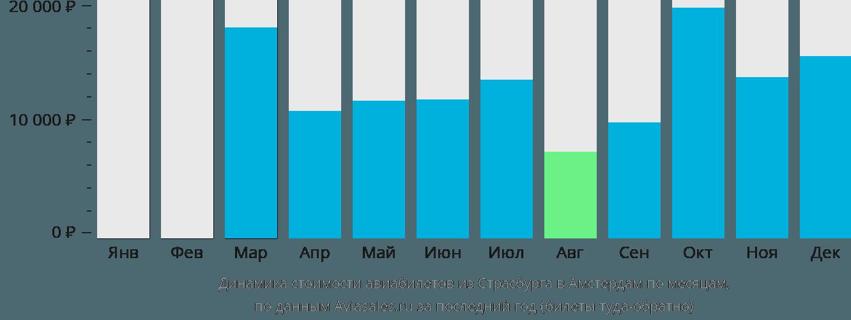 Динамика стоимости авиабилетов из Страсбурга в Амстердам по месяцам