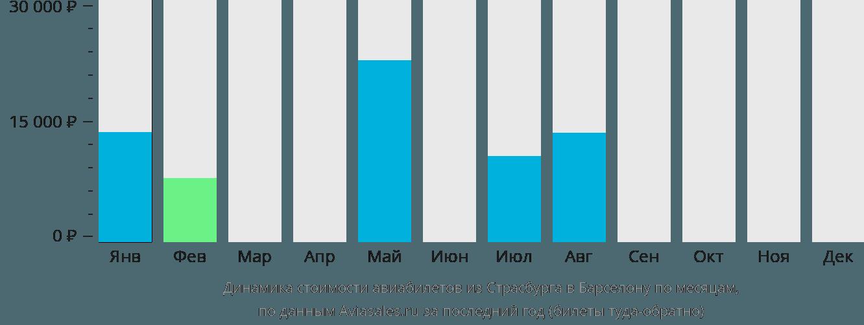 Динамика стоимости авиабилетов из Страсбурга в Барселону по месяцам