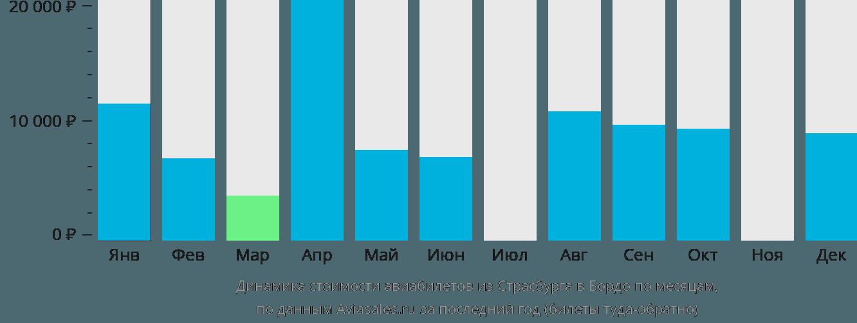 Динамика стоимости авиабилетов из Страсбурга в Бордо по месяцам