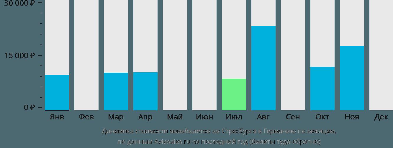 Динамика стоимости авиабилетов из Страсбурга в Германию по месяцам