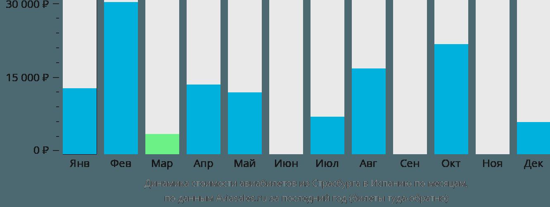 Динамика стоимости авиабилетов из Страсбурга в Испанию по месяцам