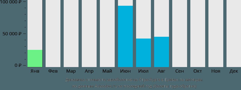 Динамика стоимости авиабилетов из Страсбурга в Ереван по месяцам